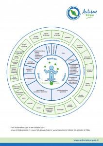 autisme-kompas-schema-nov-2