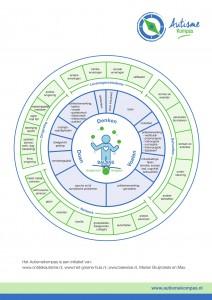 autisme-kompas-schema-nov-2016-1-1